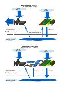 nouvelle aquitaine circulation eau synthèse