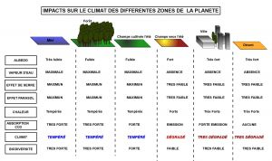1 couverture végétal pour climat