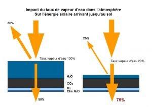 taux de vapeur d'eau